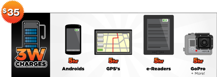 $35 - Charges Android, GoPro, eReader, GPS, USB, PowerBanks (not for use with iPhones)