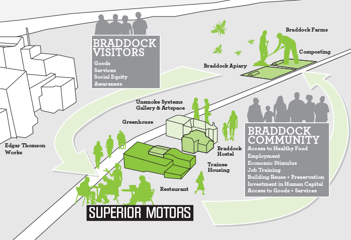 Superior Motors Ecosystem Asset Map