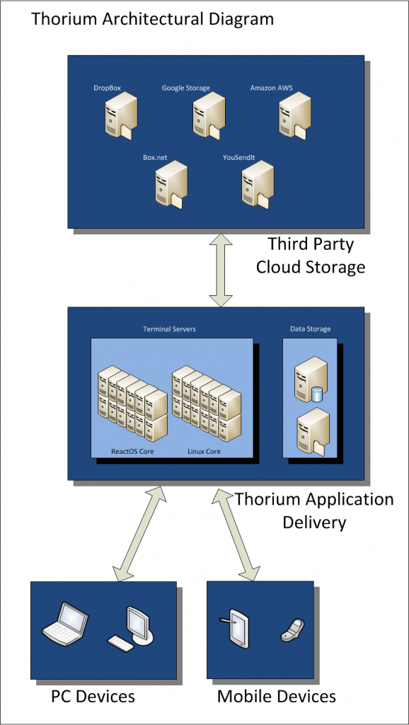 Thorium Architecture Diagram