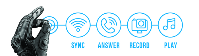 Sync, Answer, Record, Play