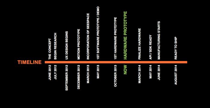 inAiR timeline