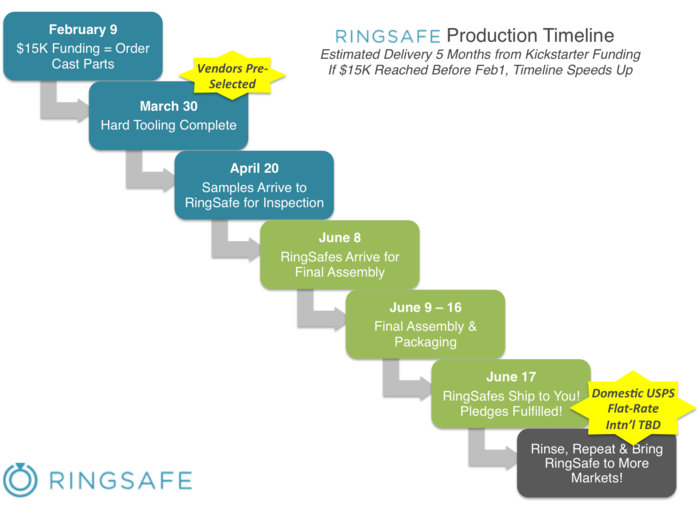 RingSafe Production Timeline