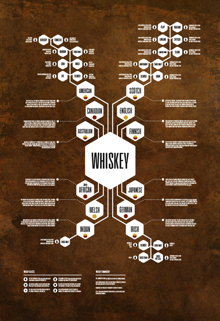 Whiskey Diagram Poster By Jason Haynes  U2014 Kickstarter