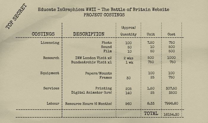 Educate InGraphics WWII: The Battle of Britain Project Costings