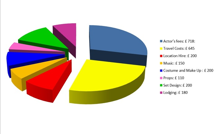 Our glorious pie chart, who wants cake when you can have pie?
