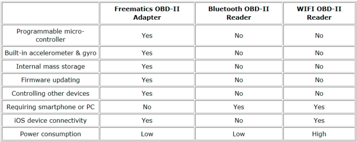 difference between freematics and other odb-2 readers