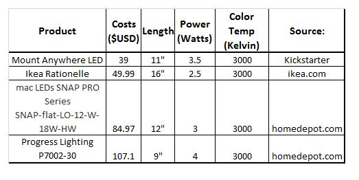 Linear Light Product Comparison