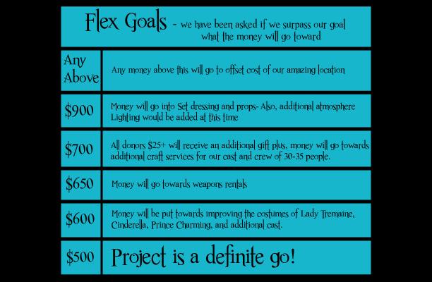 Our Flex Goals should we exceed our minimum goal.