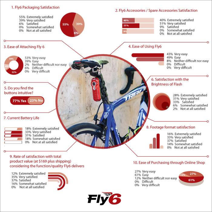 Fly6 Camera and LED Light