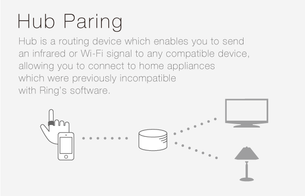 ※There are many hub devices which allow to send and receive a Wi-fi or infrared signal to other devices. These can be used with Ring's Hub Paring feature.