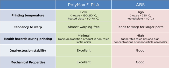 Comparison between ABS and PolyMax PLA
