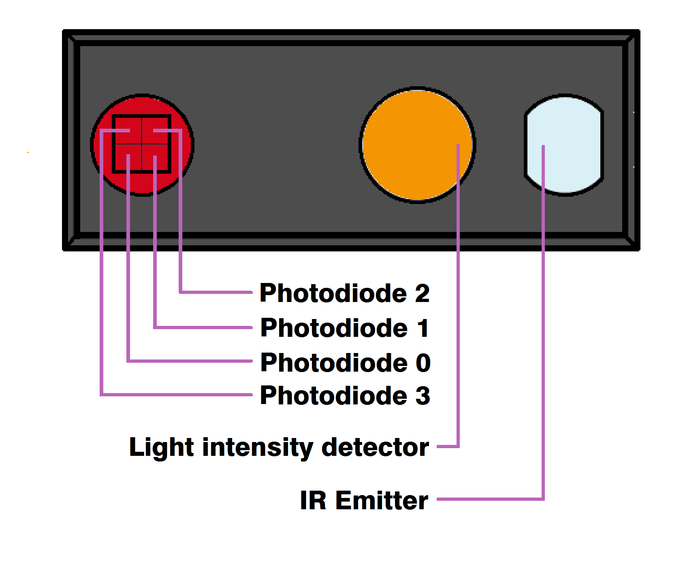 IR Photodiodes, Ambient Light Detector & IR Emitter