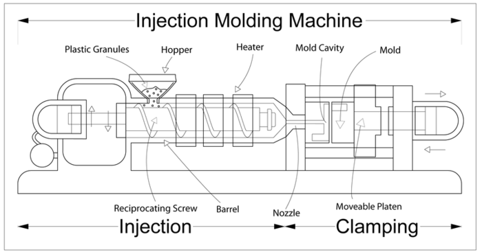 (Image: Created by Brendan Rockey, University of Alberta Industrial Design, for Injection Molding Wikipedia article)