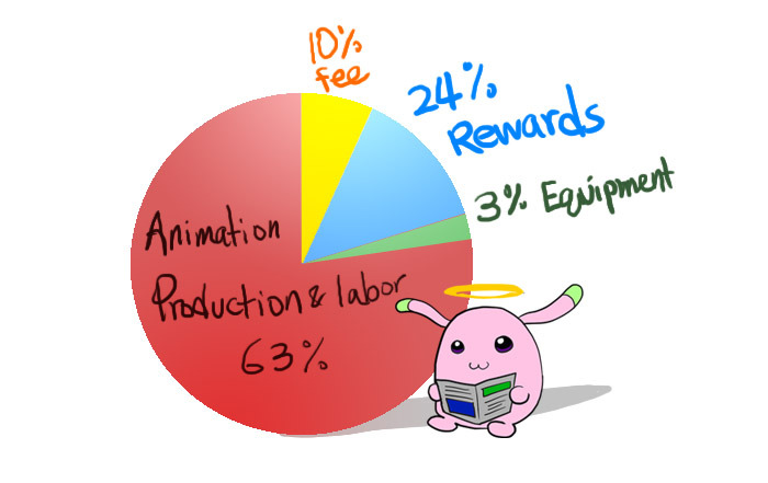 With the help of Willy, our co-producer, we calculated that all the rewards, fees, equipment cost will be around 37% of our total budget. Leaving our staff having around 63% for their salary and time spent.
