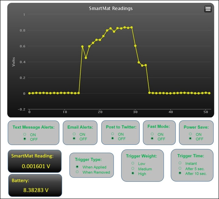 Monitoring and Control Webpage Interface