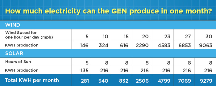 The Gen - Average electricity production for one month