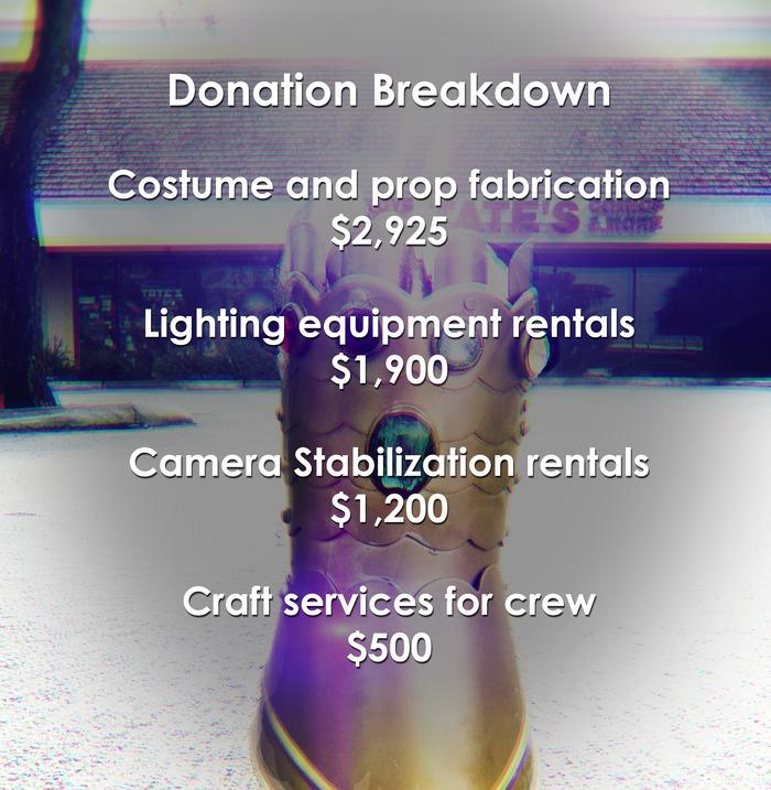 Donation breakdown