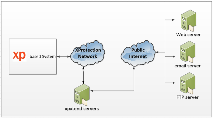 XProtection Network Diagram