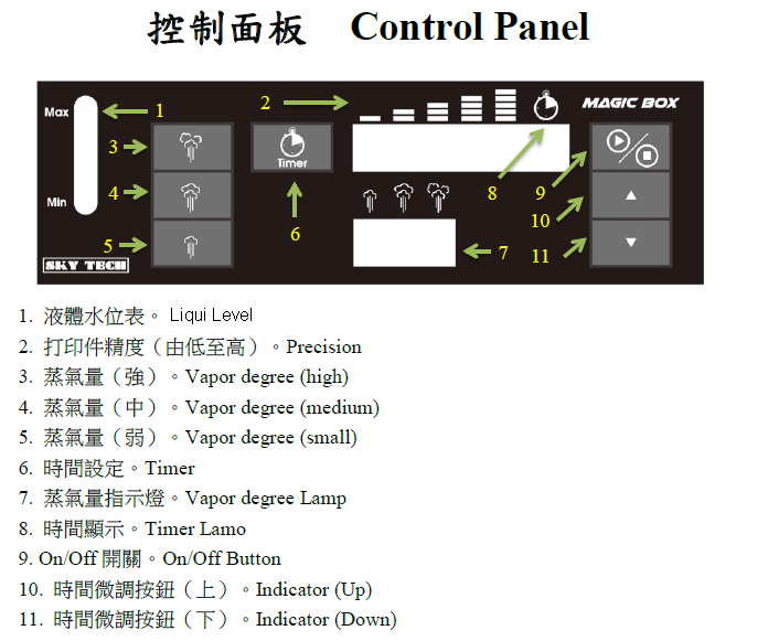 MagicBox Control Pannel