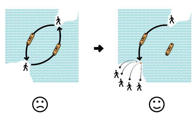 """The Ferry """"Cycle"""""""