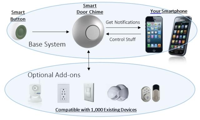 Nucano Smart Door Chime Reimagining Home Intelligence By