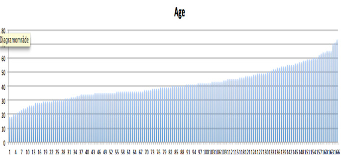 Age- kickstarter backers, on column per backer (only the first 166 survey answers)