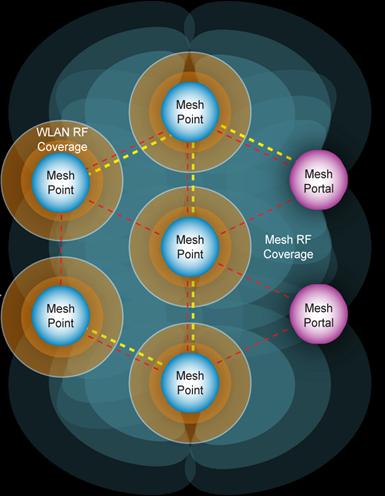 Mesh Coverage Diagram