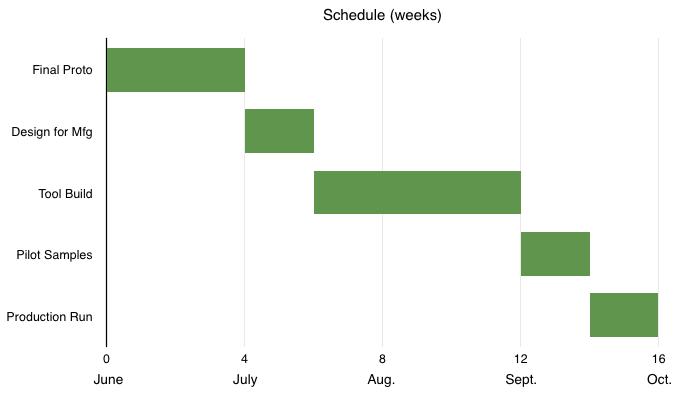 Estimated Production Schedule