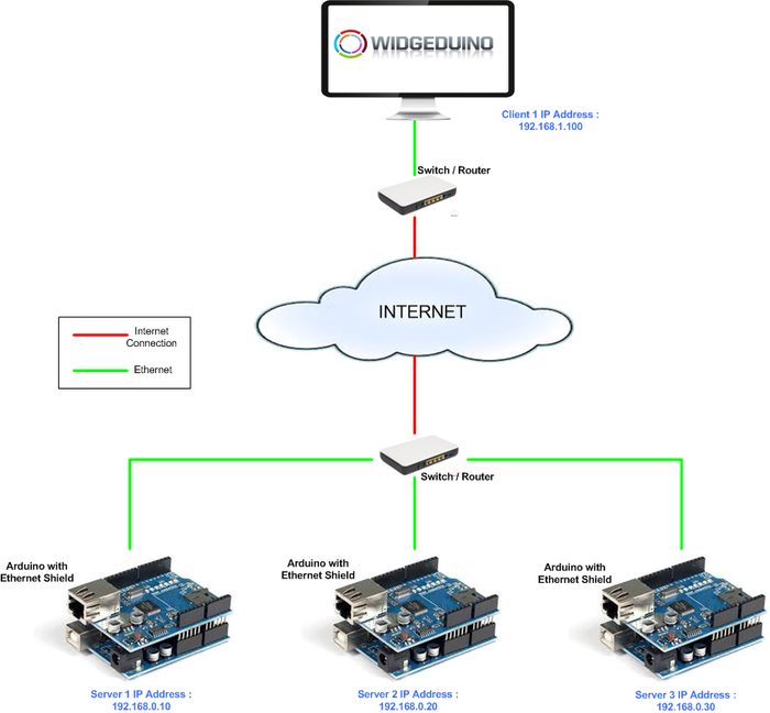 Creating a SCADA system with WidgeDuino | Atmel | Bits & Pieces