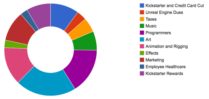 Budget of how we plan to use the kickstarter money