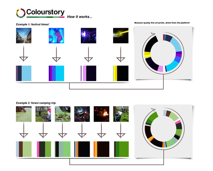 How are Colourstories created?
