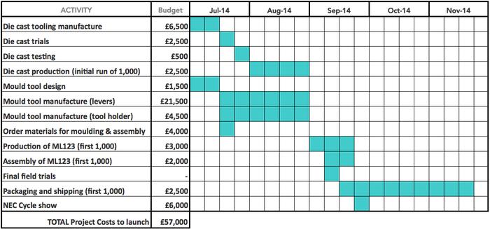 'Stique Budget and Timeline (ML123)