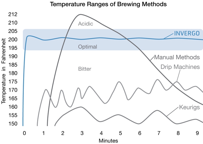 temperature of coffee