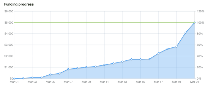 The funding graph for Delta Mouth Literary Festival