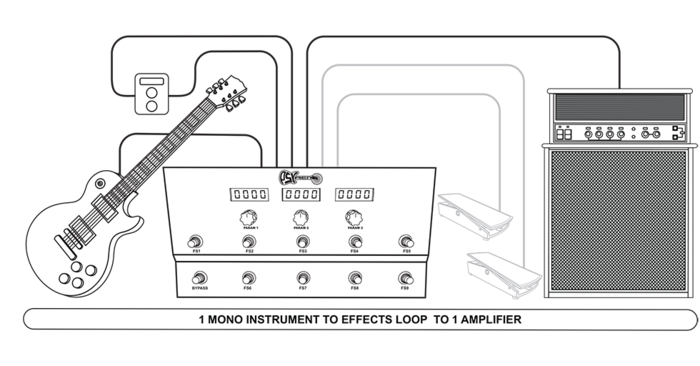 A mono instrument with an effects loop between up to two digital effects chains.