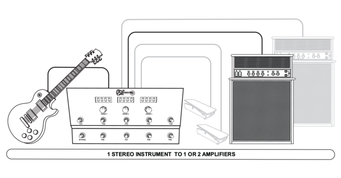 A stereo instrument. Left and right can be the same or different digital effects chains.