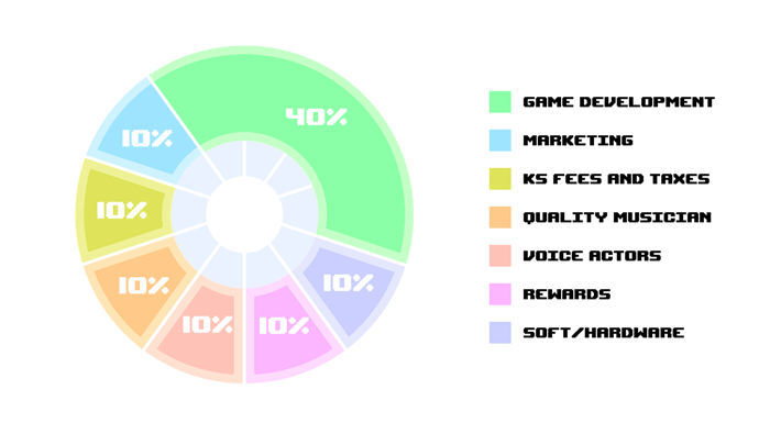 """""""just an excuse to make a nice pie chart!"""" - Dig'n'Dug"""