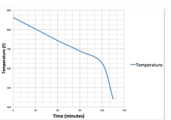 Solderdoodle Pro temperature over time from a full charge