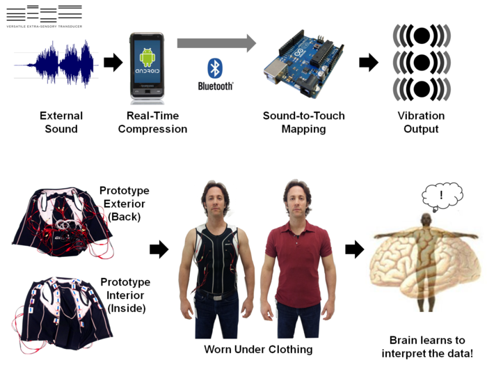 Sound is captured and processed on a smartphone. The data is then sent over BlueTooth and played in real-time using a series of vibration motors on on a wearable vest.