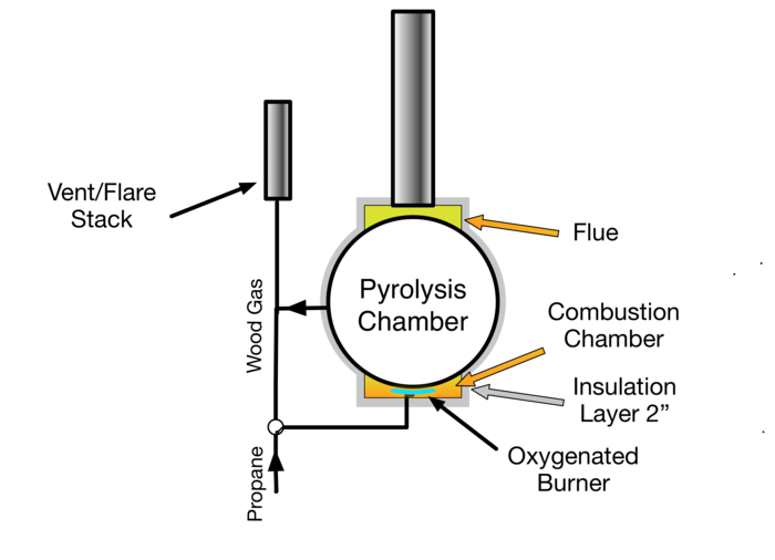End-on schematic of BadgerChar pyrolysis chamber.