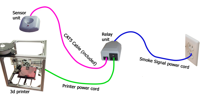 Smoke Signal - A Safety System for 3D Printers by Andrew ...