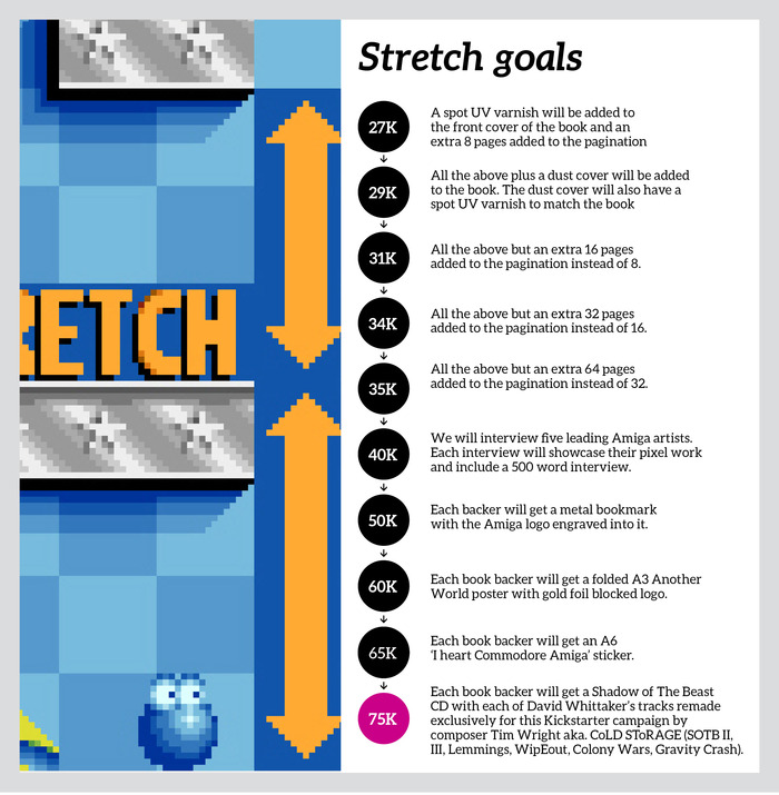 Commodore Amiga stretch goals