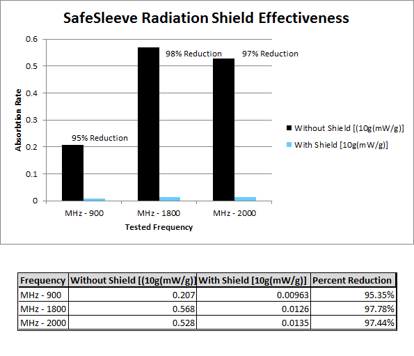 SAR levels with and without SafeSleeve Shielding Technology shows at least 95% reduction across all frequencies. Testing was conducted at an independent lab by our supplier.