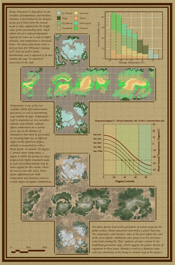 Temperature and moisture as Biome metrics, and how they help derive the cube map textures