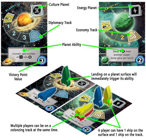Acquiring Resources is based on what kind of Planet Cards your Ships are on. The Blue Player has a Ship on both an Energy Planet Card and a Culture Planet Card.