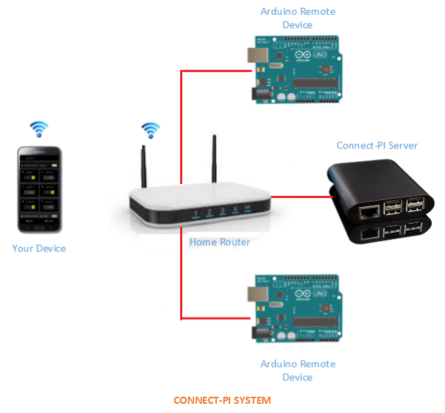 Connect-Pi System: Remote Automation for Arduino-type systems