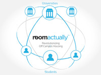 RoomActually - Revolutionizing Student Housing
