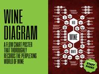 Wine Diagram Poster
