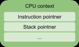 CPU context