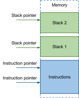 pointer and stack